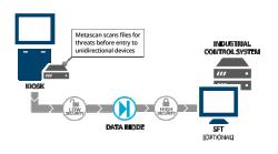 Tường lửa 1 chiều Data Diode Siêu bảo mật hay siêu đau?