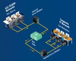 Giải pháp bảo mật hệ thống mạng SCADA
